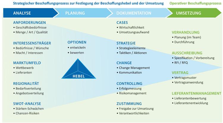 Strategische/r Einkaufsmanager/in (IHK-Zertifikat)   PraxisCampus